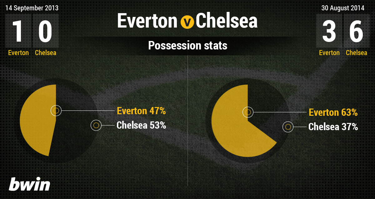 everton-chelsea-then-v-now-possesionstats