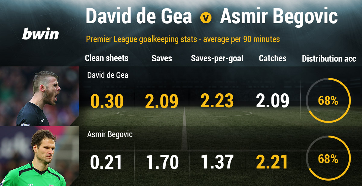 bwin David De Gea v Asmir Begovic stats