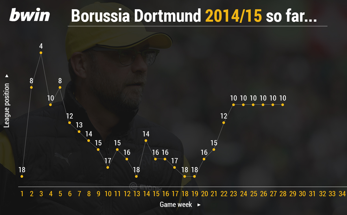 Bundesliga positions of Borussia Dortmund week by week