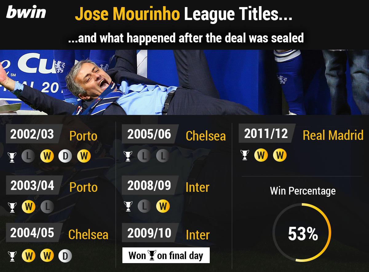 Mourinho post title form