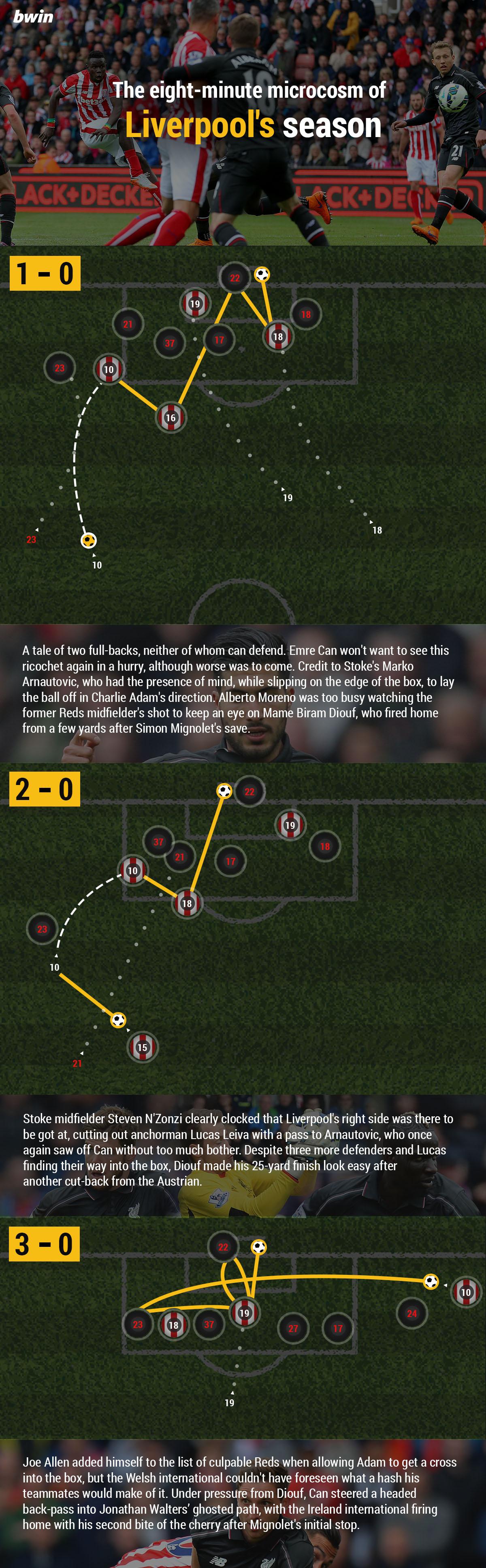 stoke-liverpool-6-1-tactical-goals copy (101)
