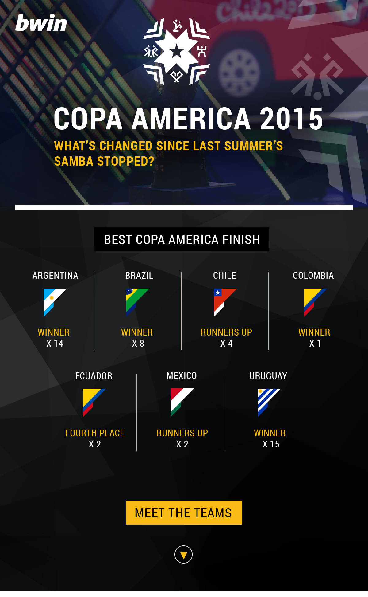 Copa America 2015 Infographic Part One