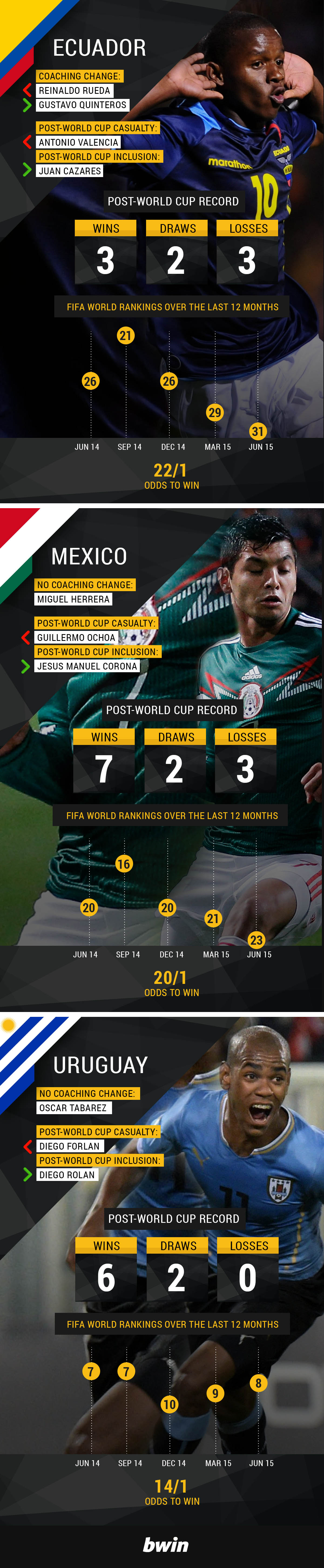 Copa America 2015 Infographic Part Three