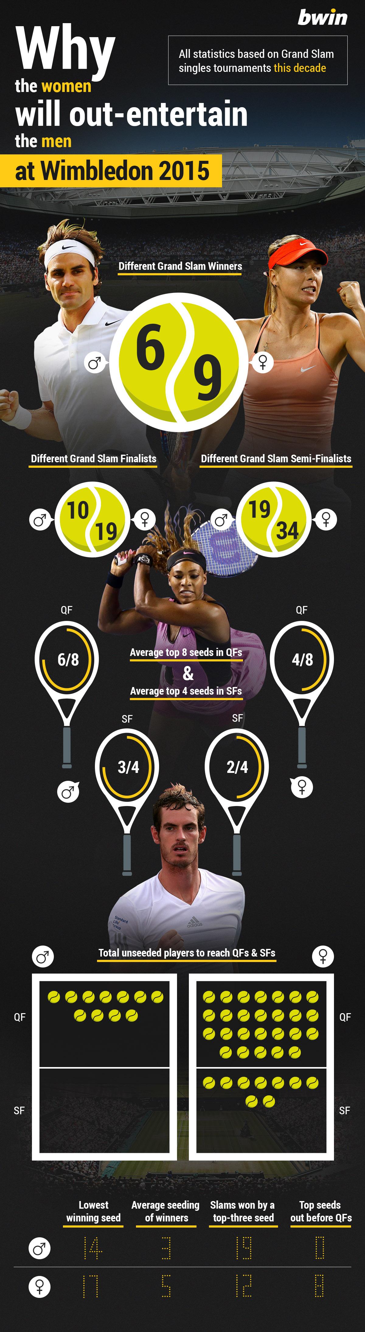 Tennis Grand Slam Comparison - Men's Singles v Women's Singles