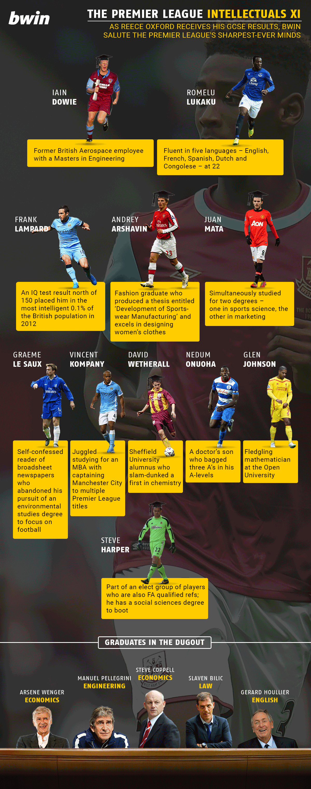 The Premier League Intellectuals XI