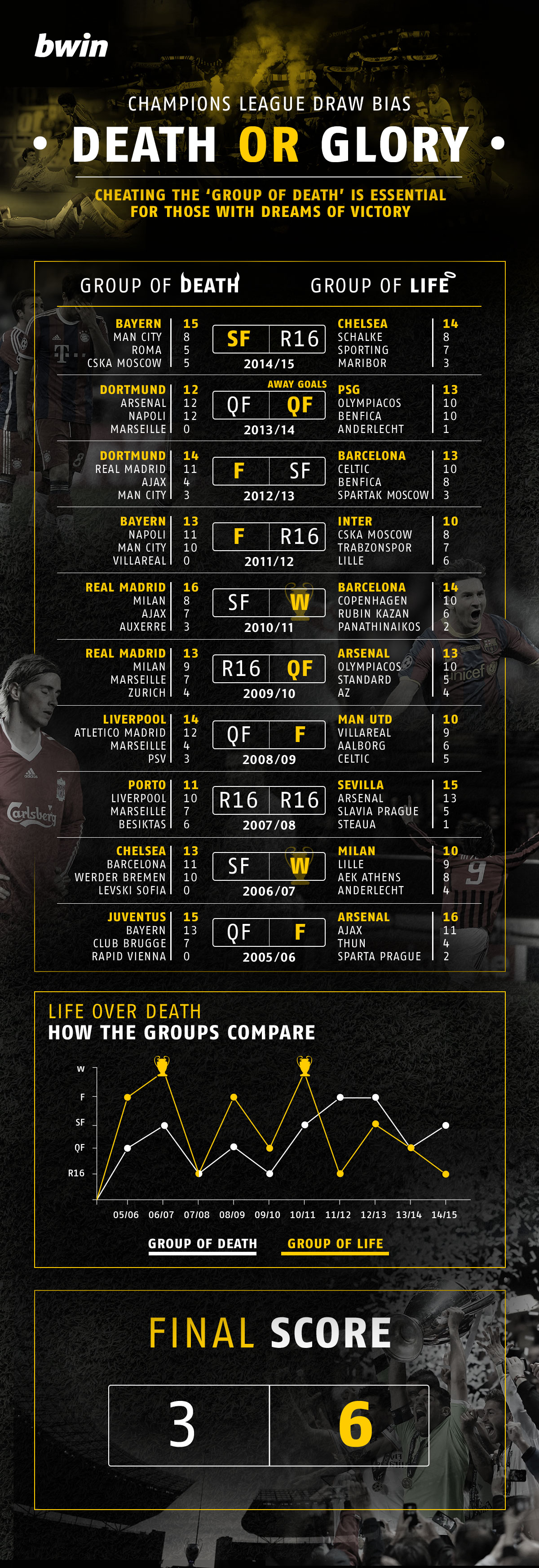 How teams in Champions League groups of death perform compared to those in easy groups