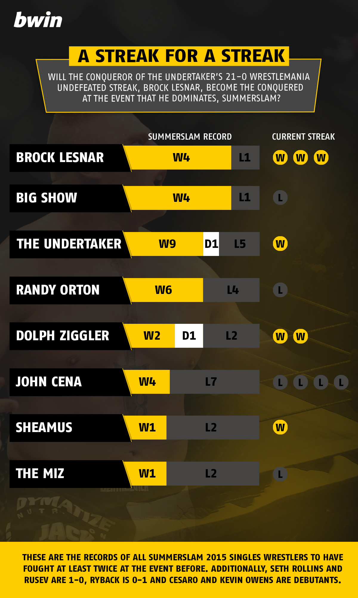 Win-loss records of WWE superstars including Brock Lesnar, The Undertaker and John Cena at SummerSlam