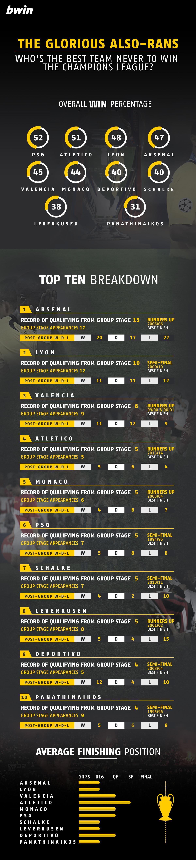 03-Bwin-Champs-league-Best_Worst-NEWS.BWIN