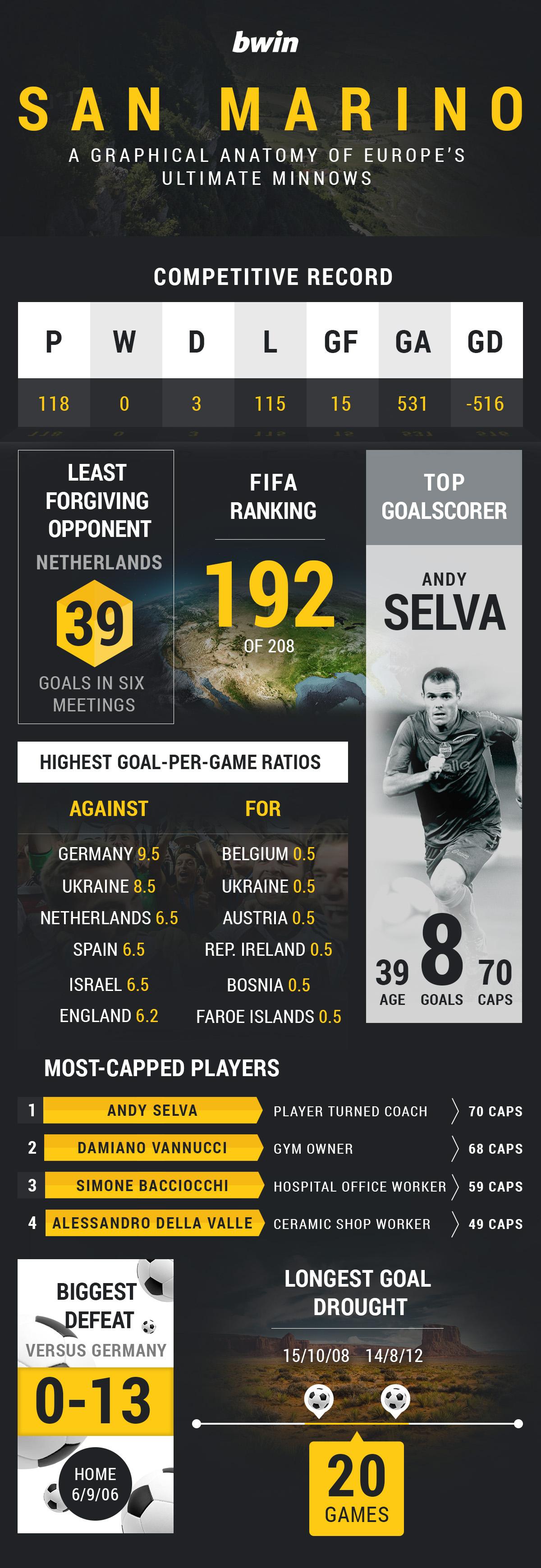 San Marino inforgraphic