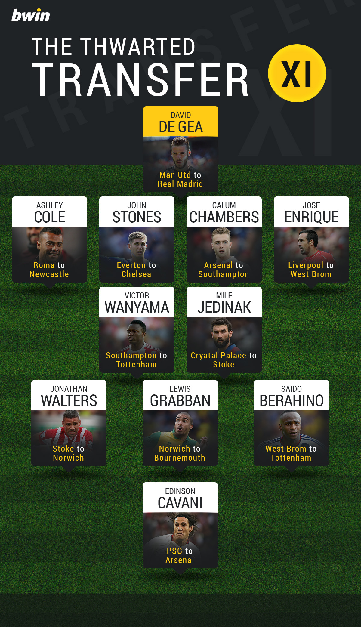 Summer 2015 Premier League Thwarted Transfer XI