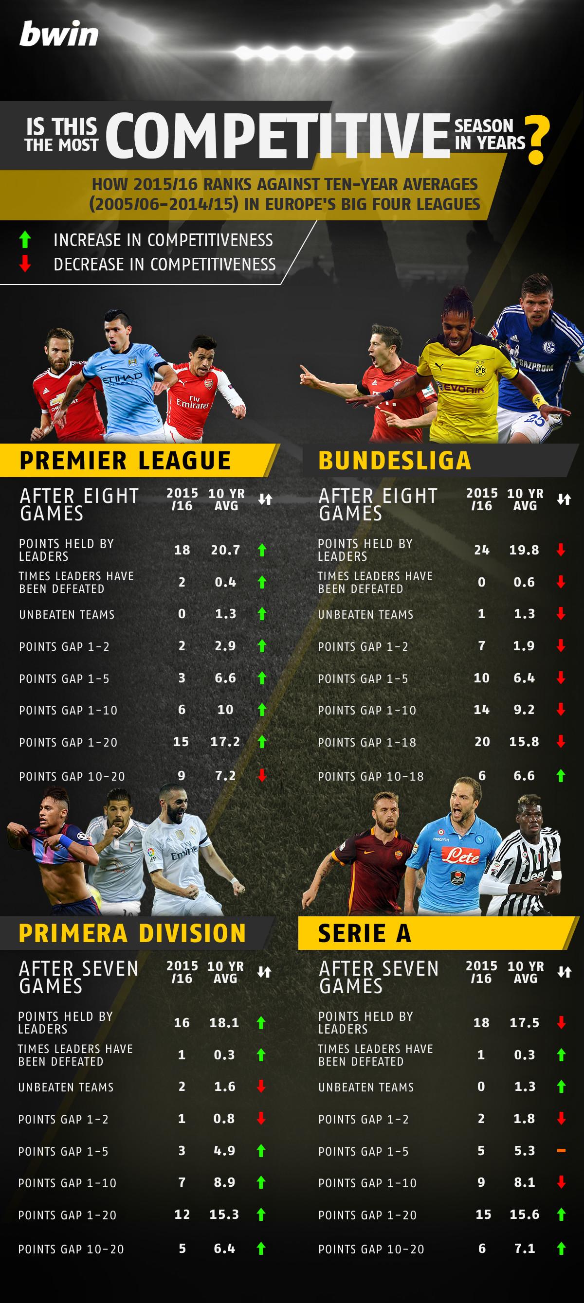 Premier League Bundesliga Primera Division Serie A competitiveness