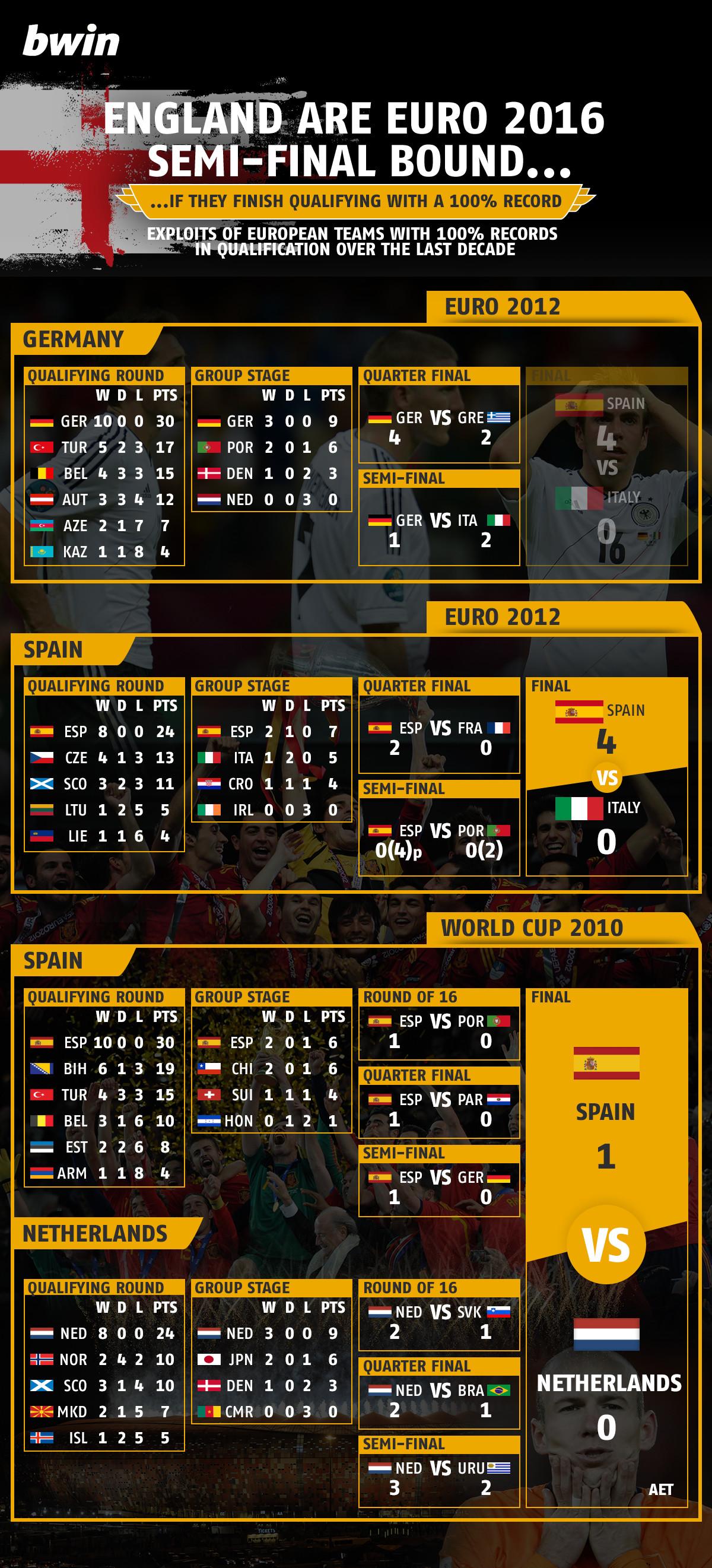 100% Euro 2016 qualification graphic