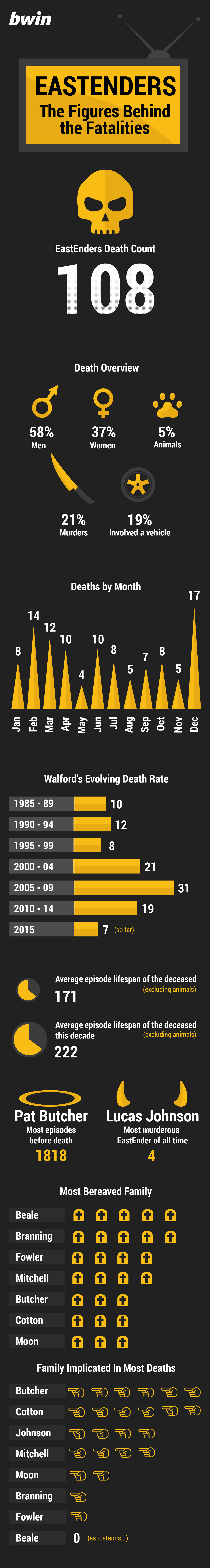 A history of death in EastEnders infographic