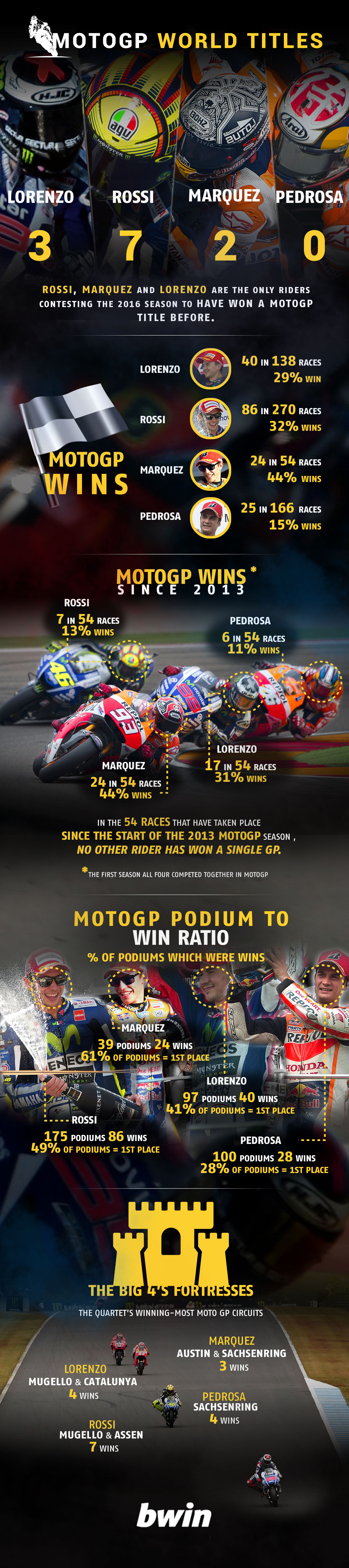 Moto GP odds