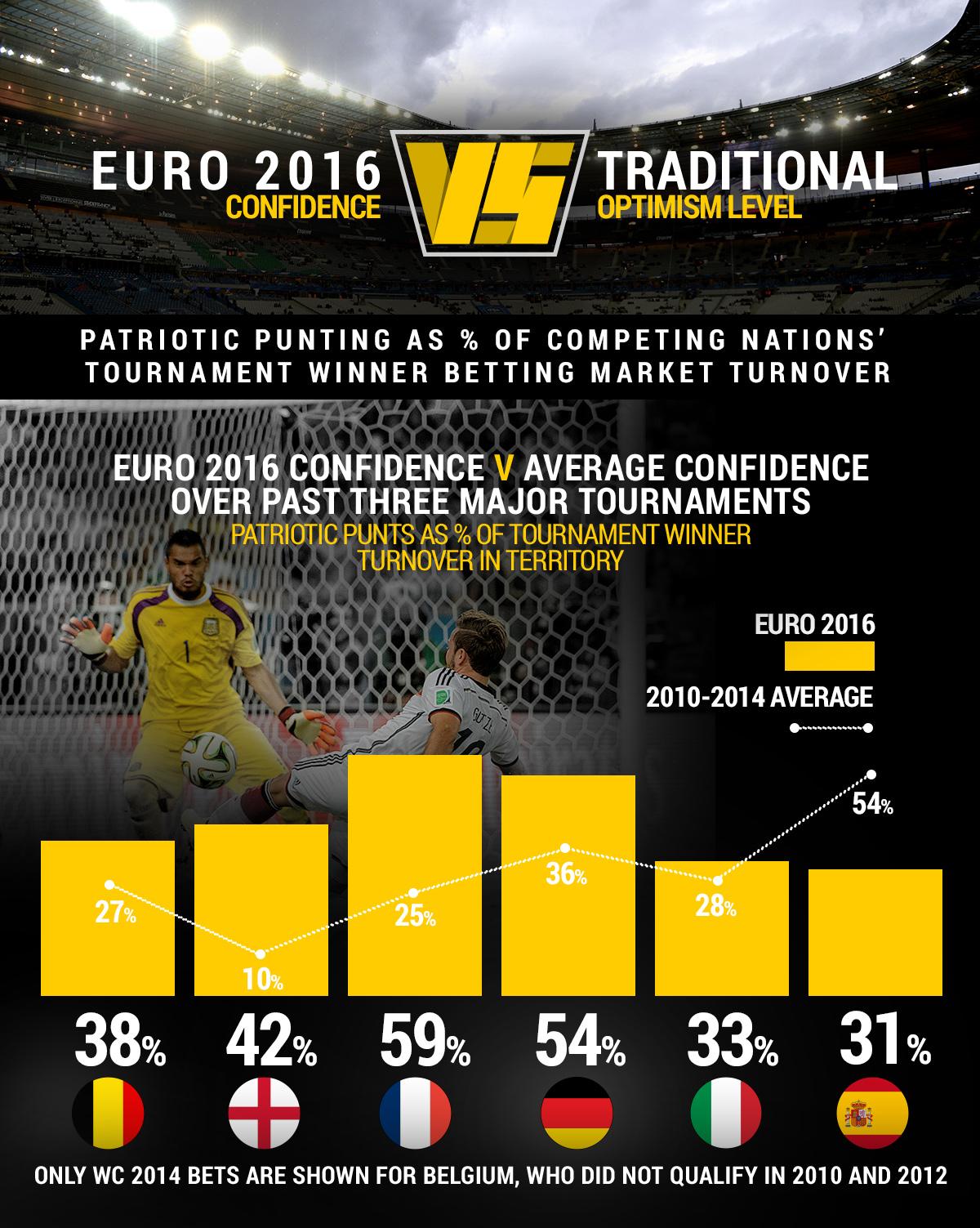 England Euro 2016 odds