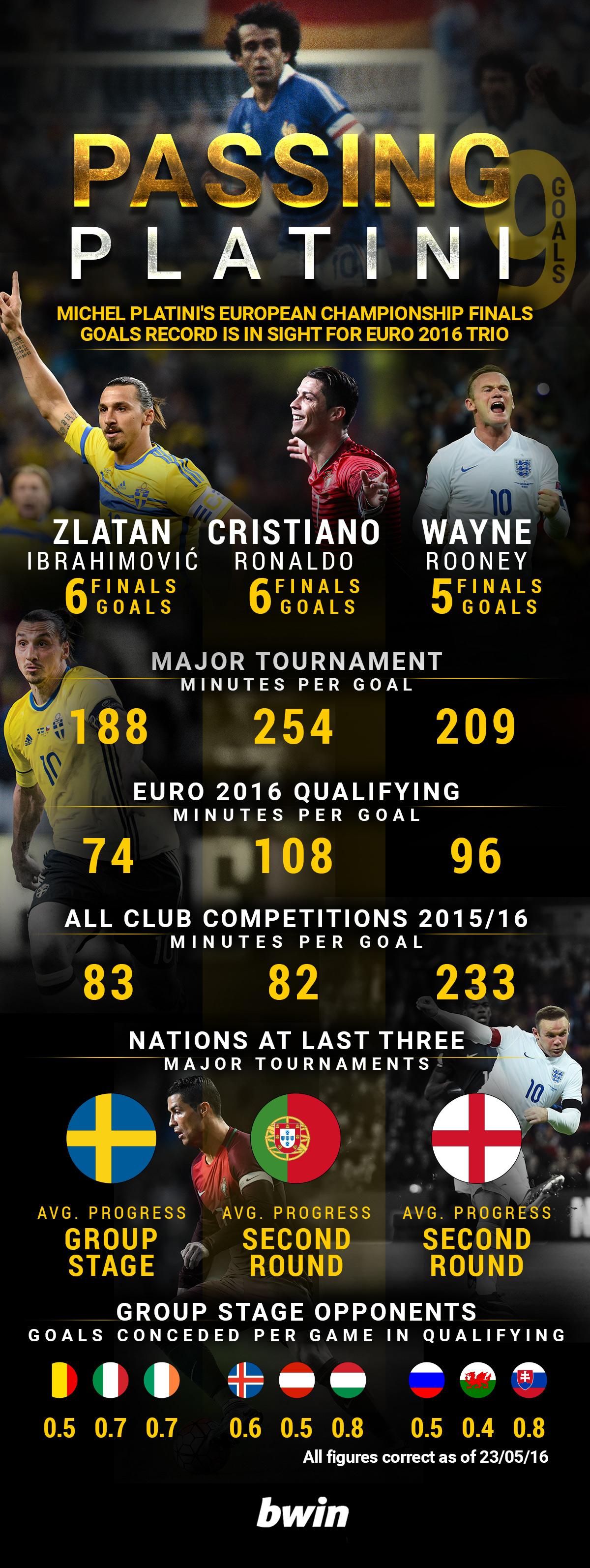 Euro 2016 top scorer odds
