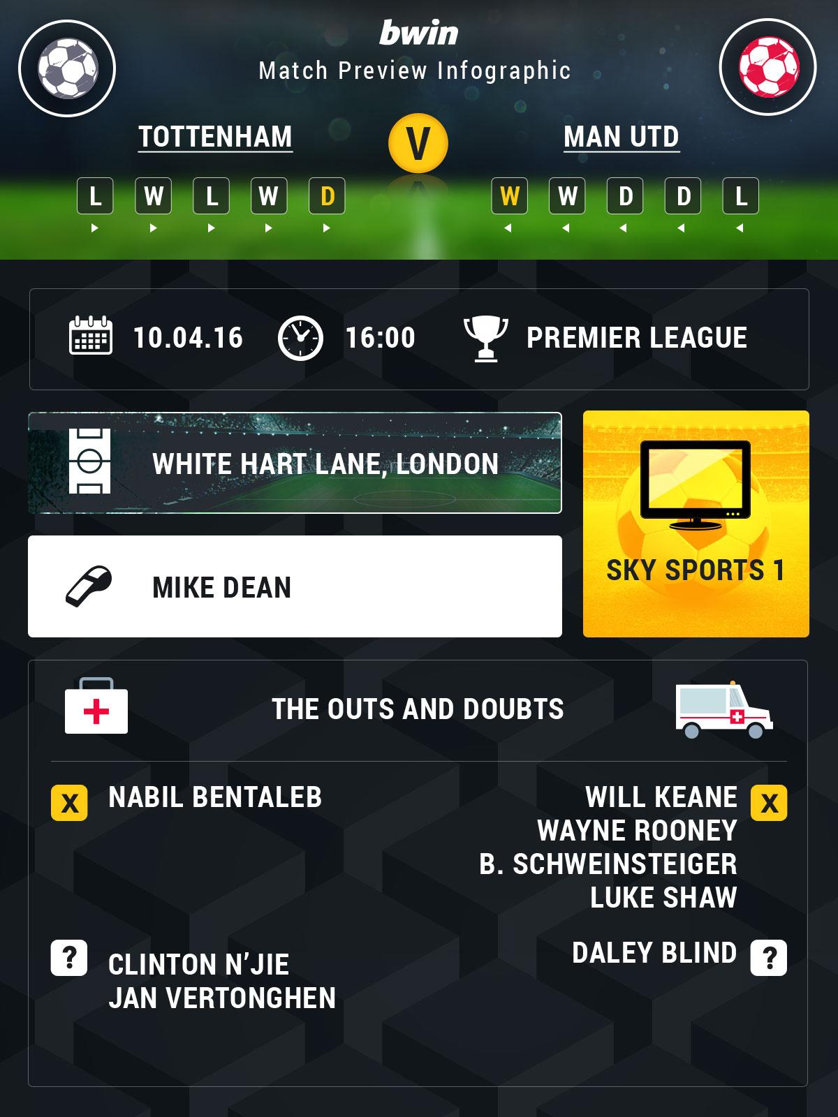Tottenham v Man Utd odds