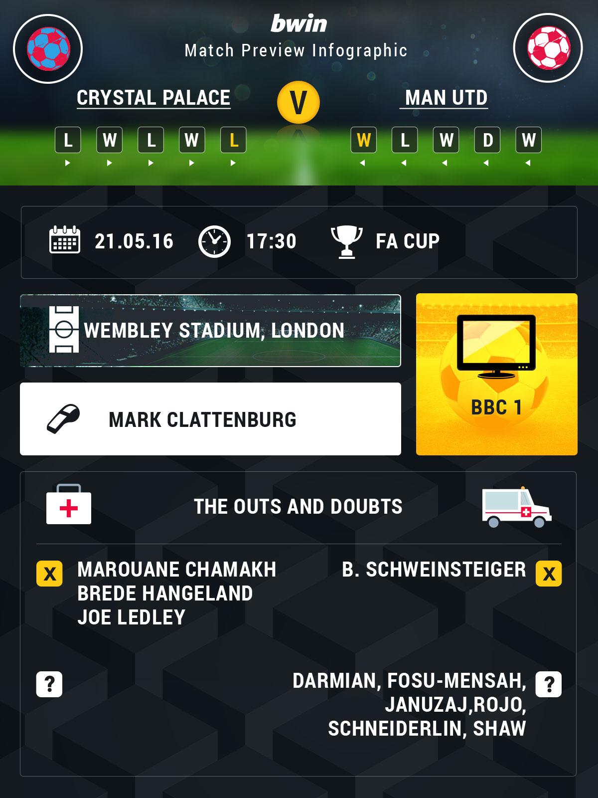 FA Cup odds
