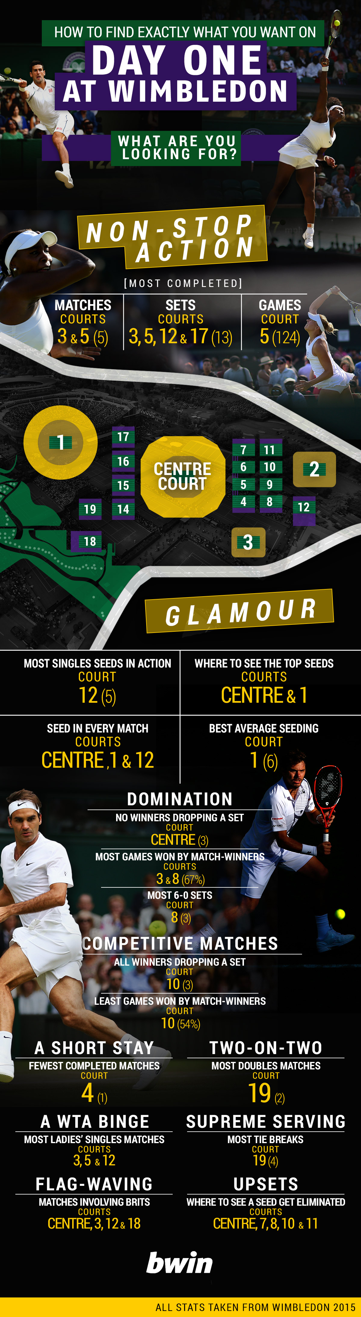 Which court should I visit at Wimbledon 2016