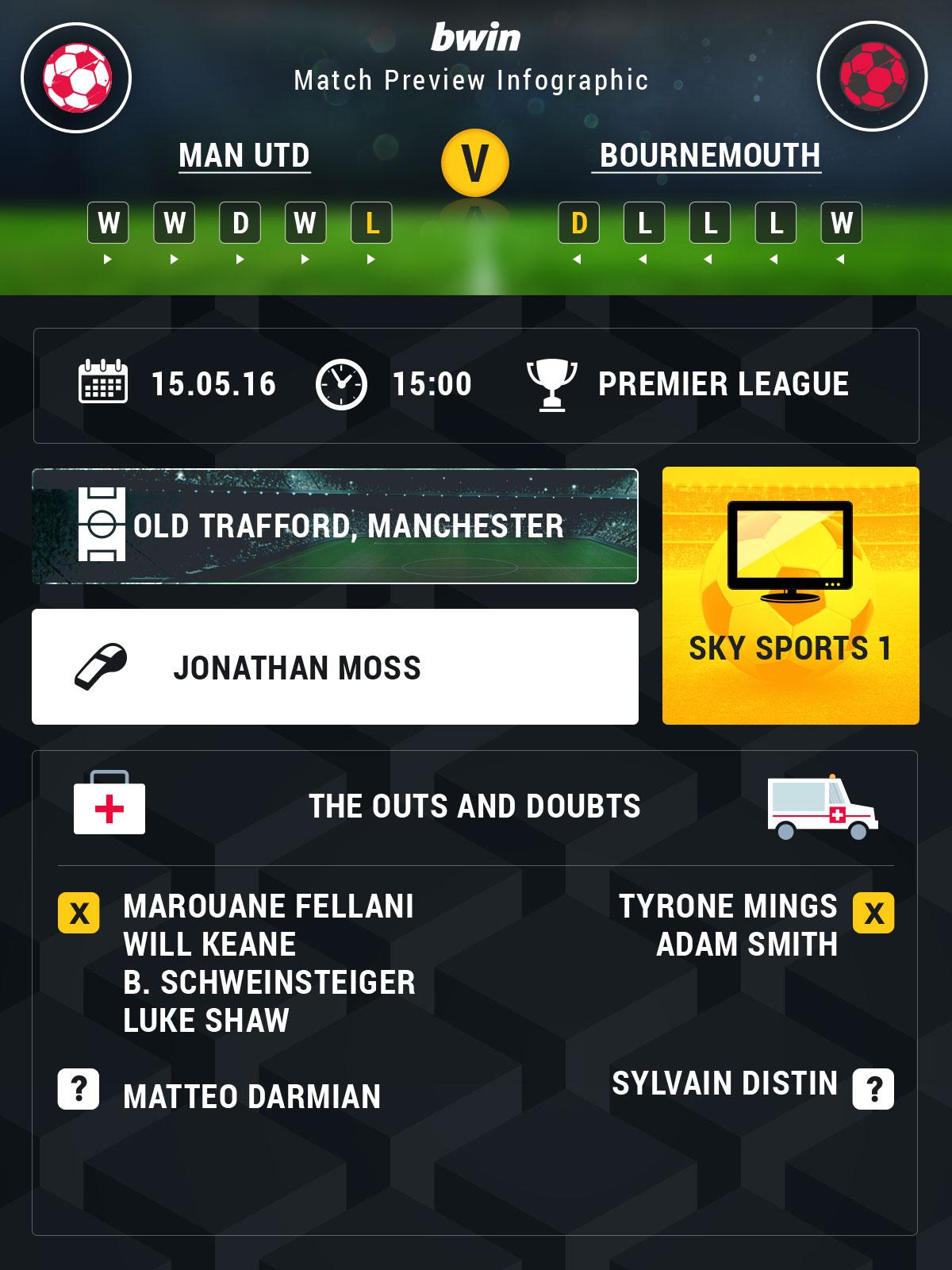 Man Utd v Bournemouth odds