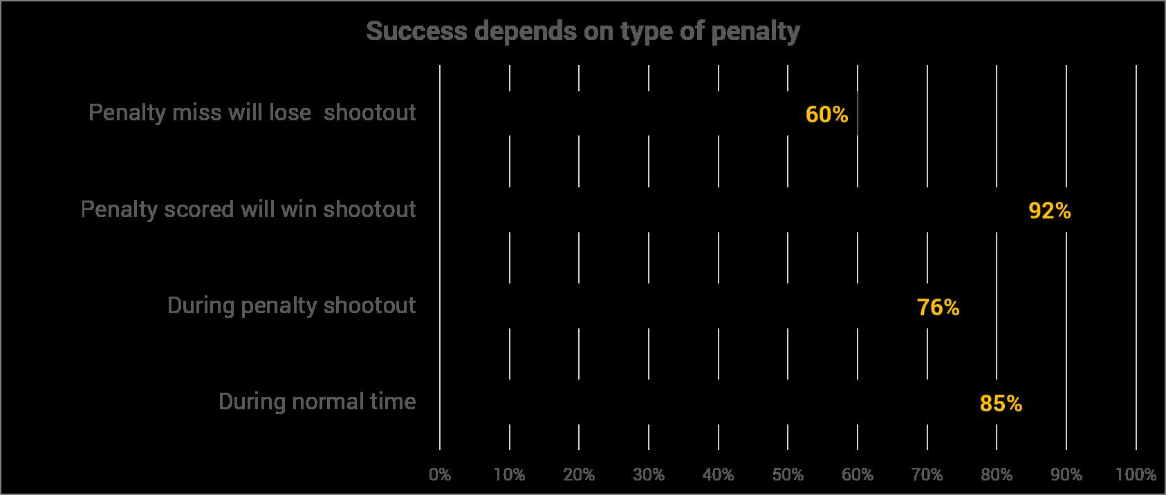 Penalty Bar
