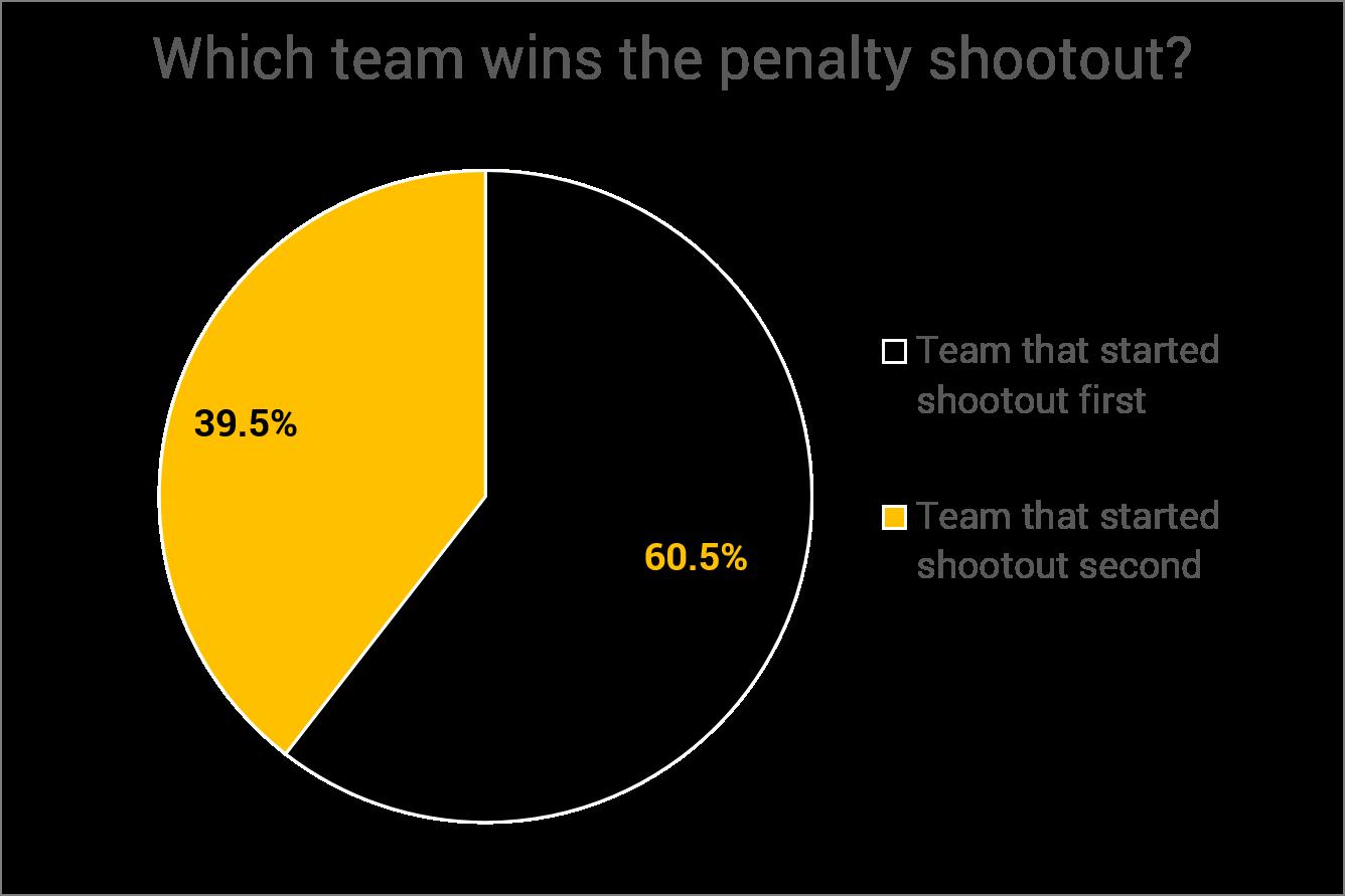 Penalty Pie 2