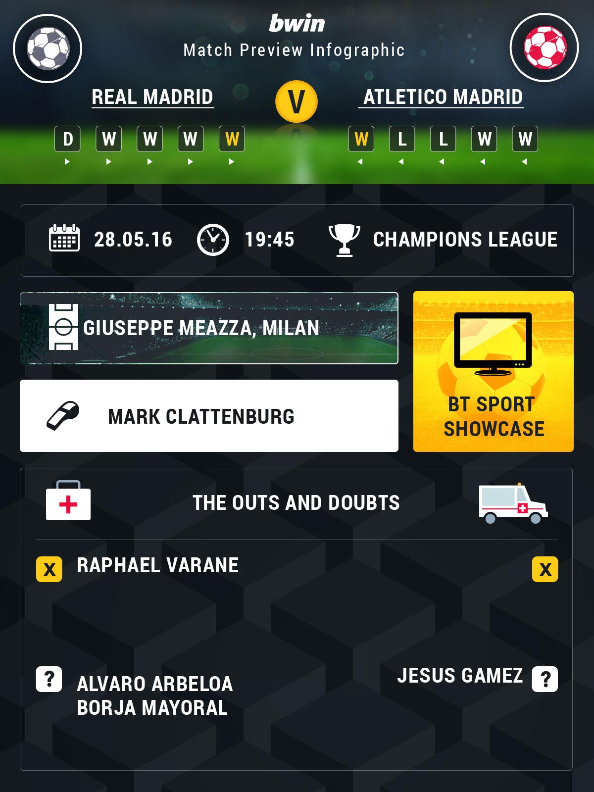 Champions League odds