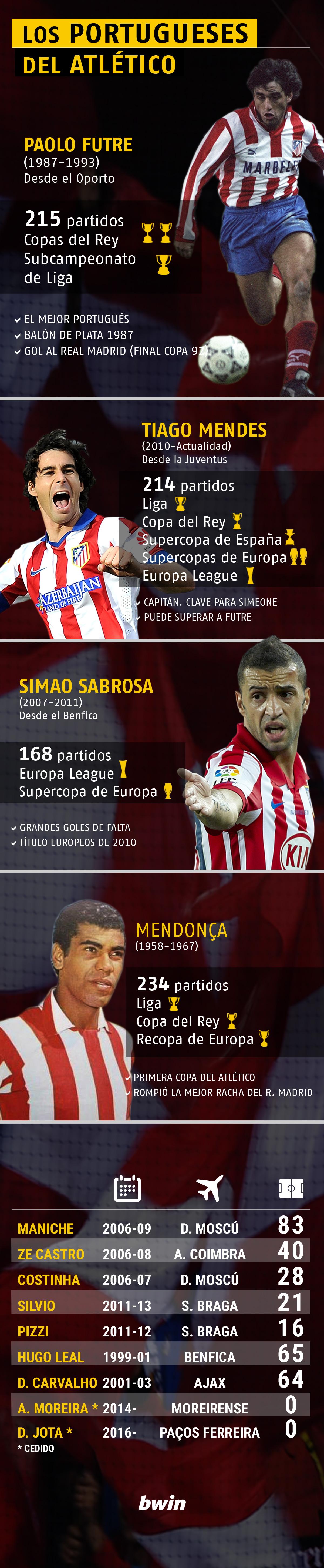 portugueses-atleticos