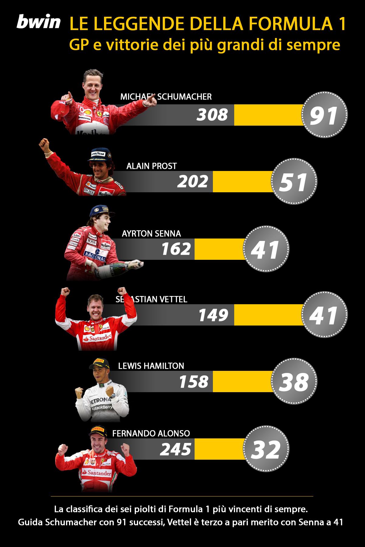 infografica BWIN 1 F1