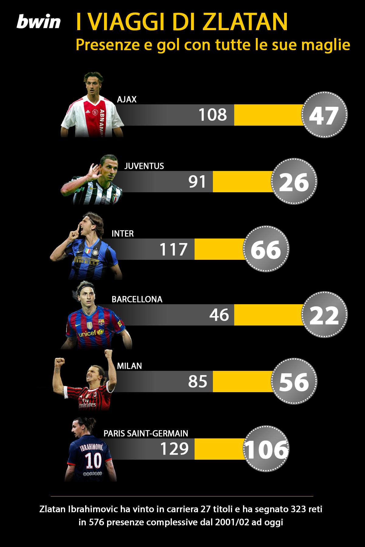 infografica BWIN 1 Ibra