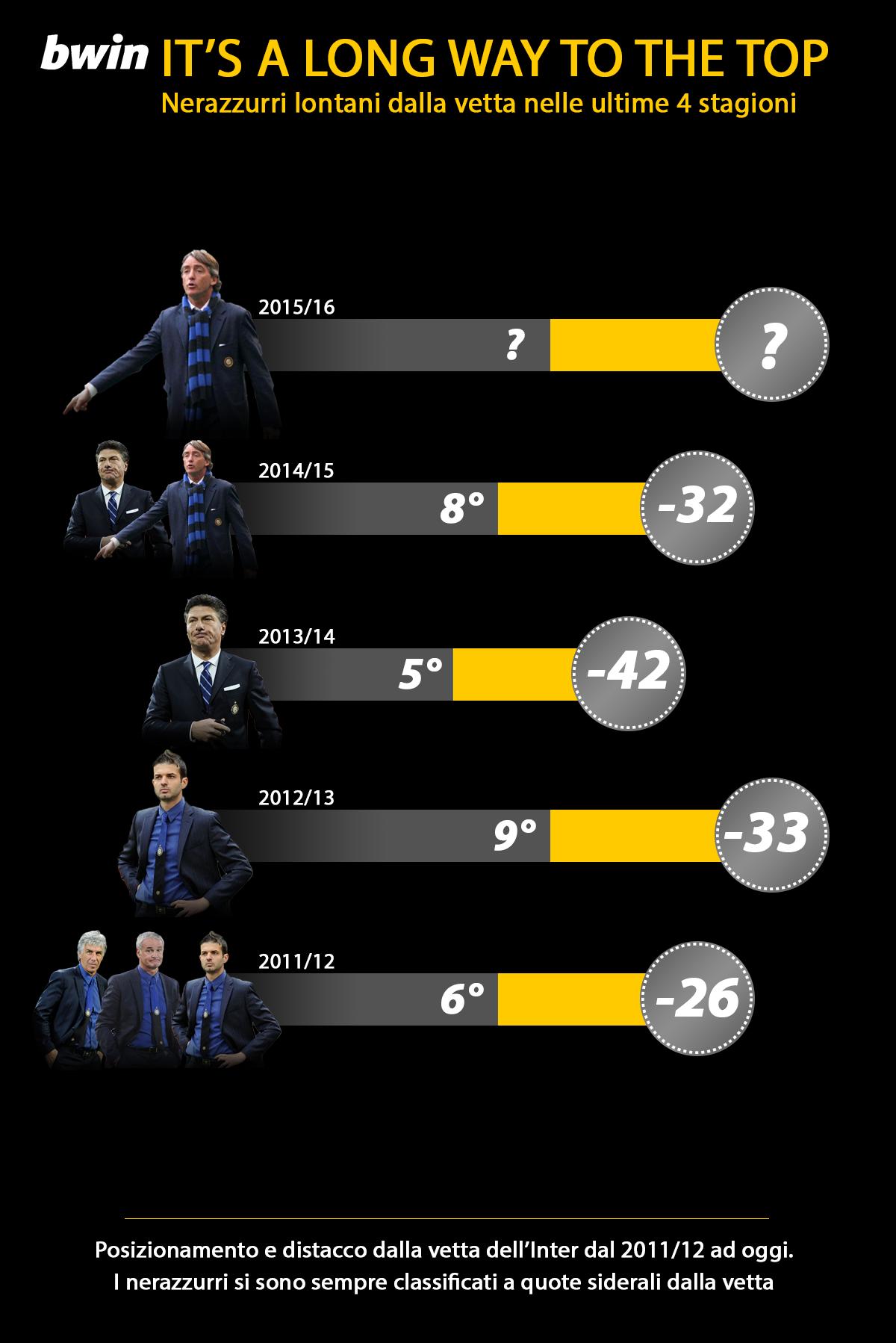 infografica BWIN 1 Inter