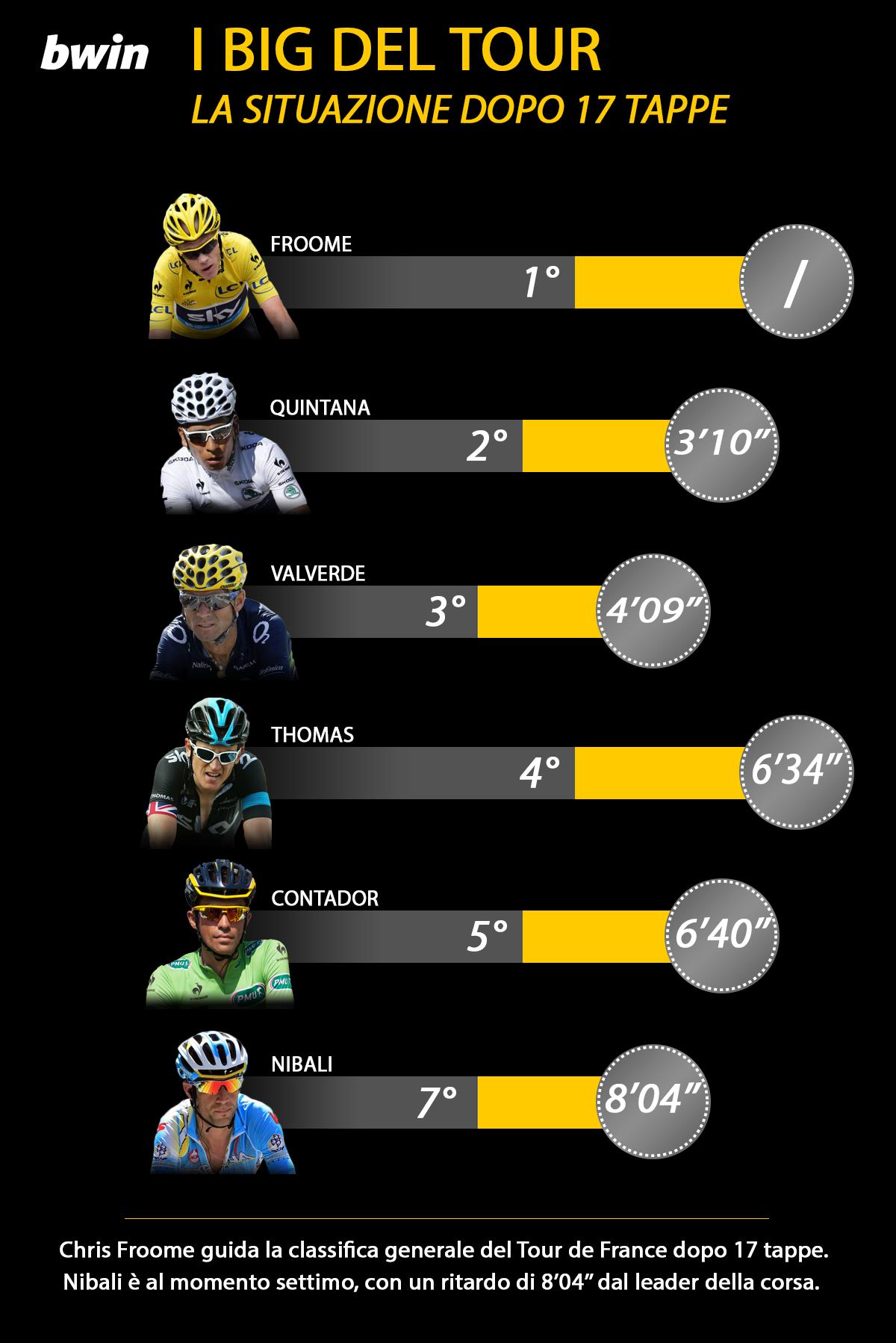 infografica BWIN 1 Tour 17a tappa
