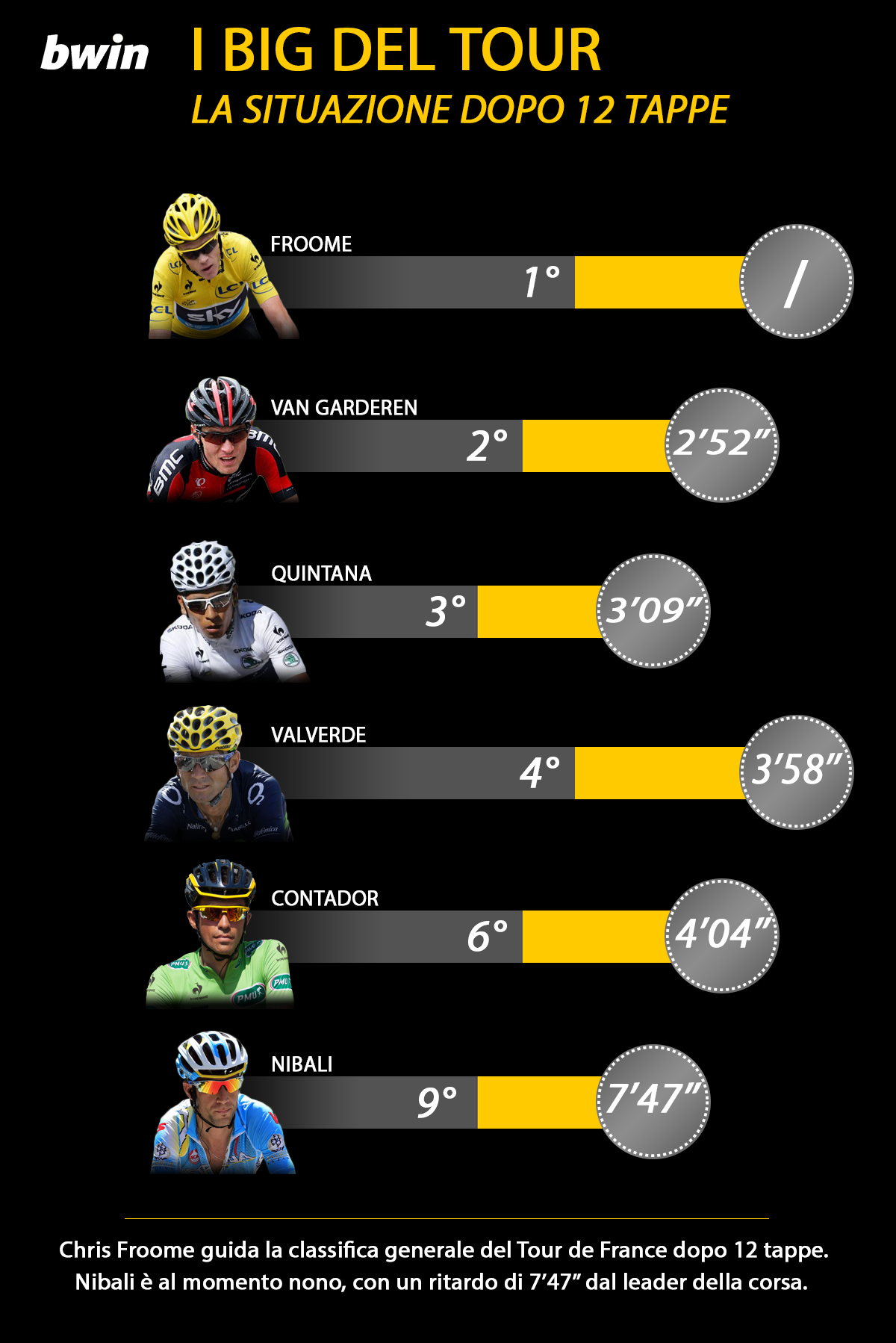 infografica BWIN 1 Tour 3