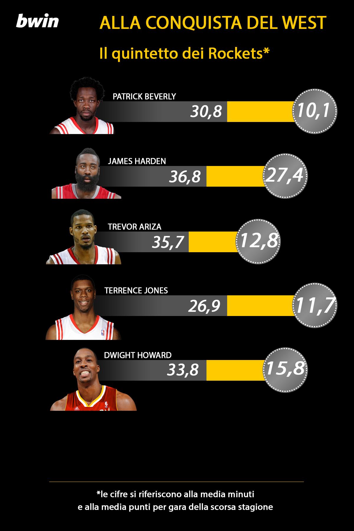 infografica BWIN Houston