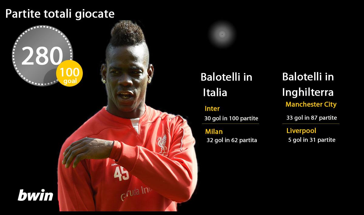 La storia di Balotelli tra Italia e Inghilterra