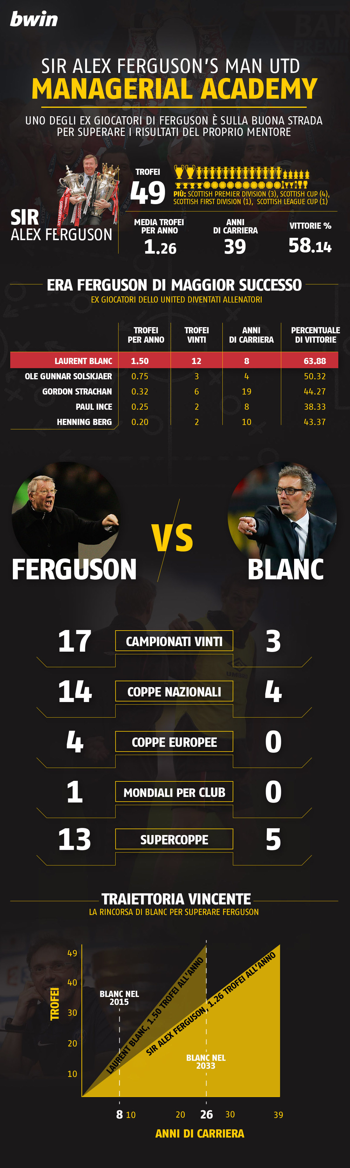Bwin-Fergie-PlayerManagers copia