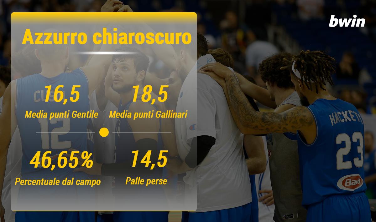 Infografica BWIN 6 Italia chiaroscuro