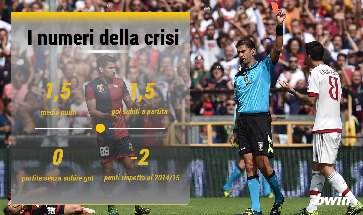 Infografica BWIN 6 Milan