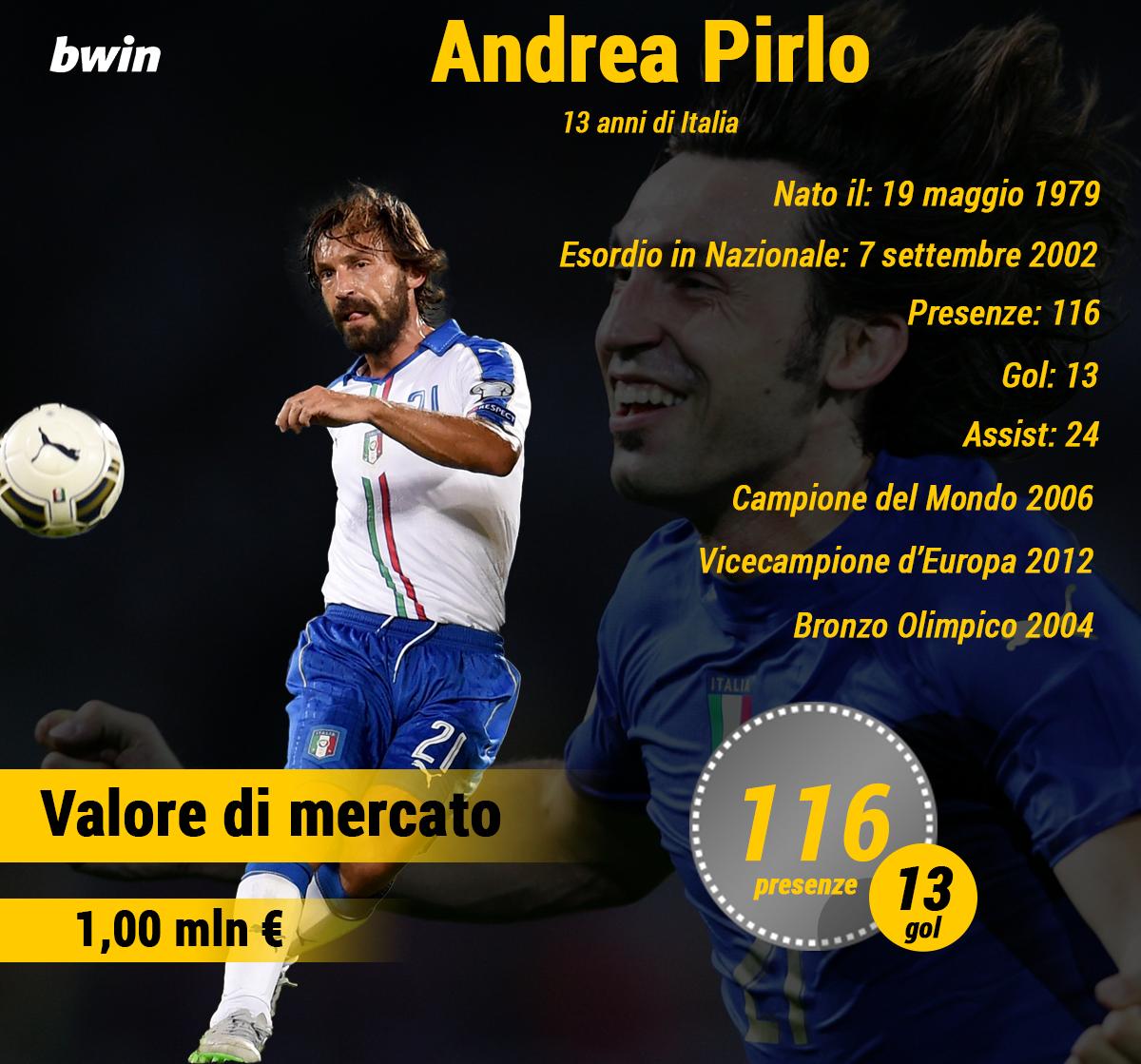 Infografica BWIN 7 Pirlo