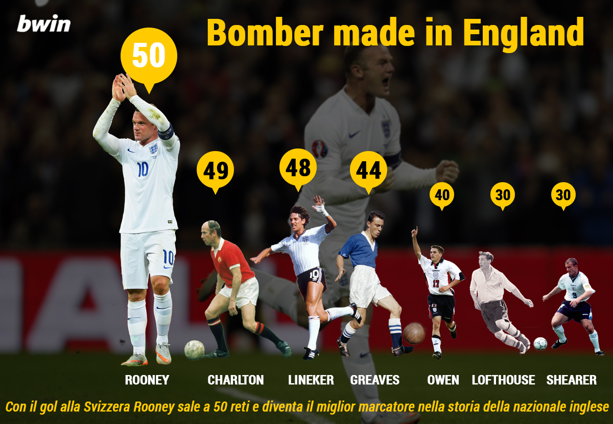 Infografica BWIN 8 Rooney