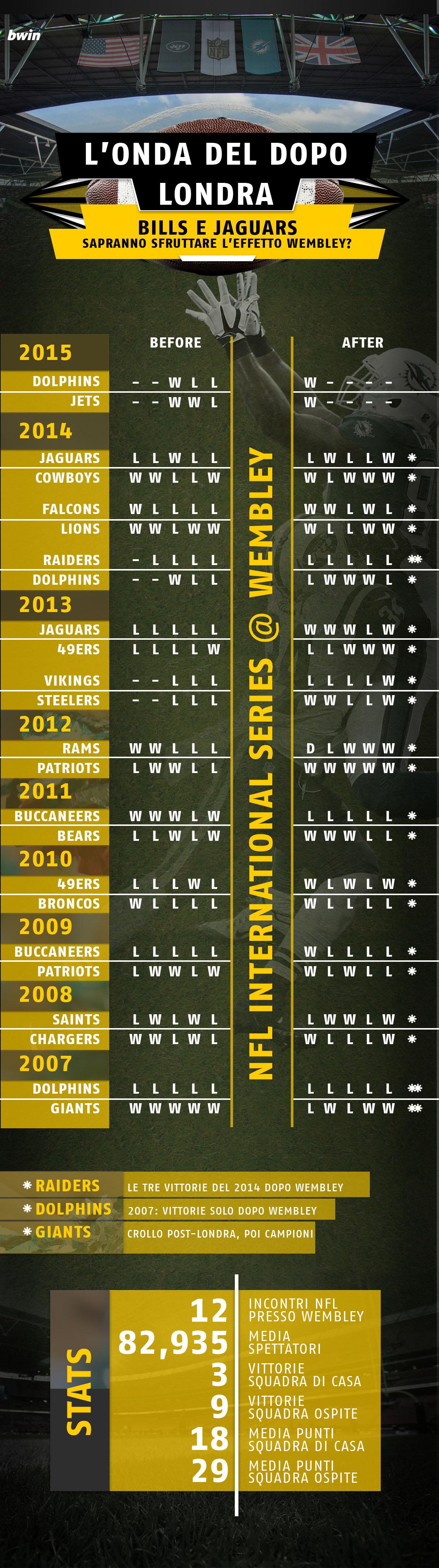Infografica Nfl