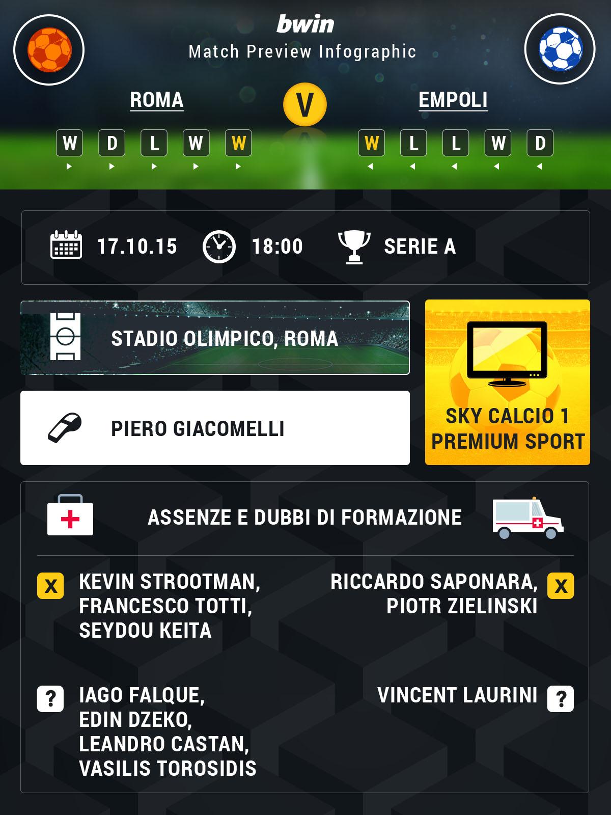 Roma-Empoli preview
