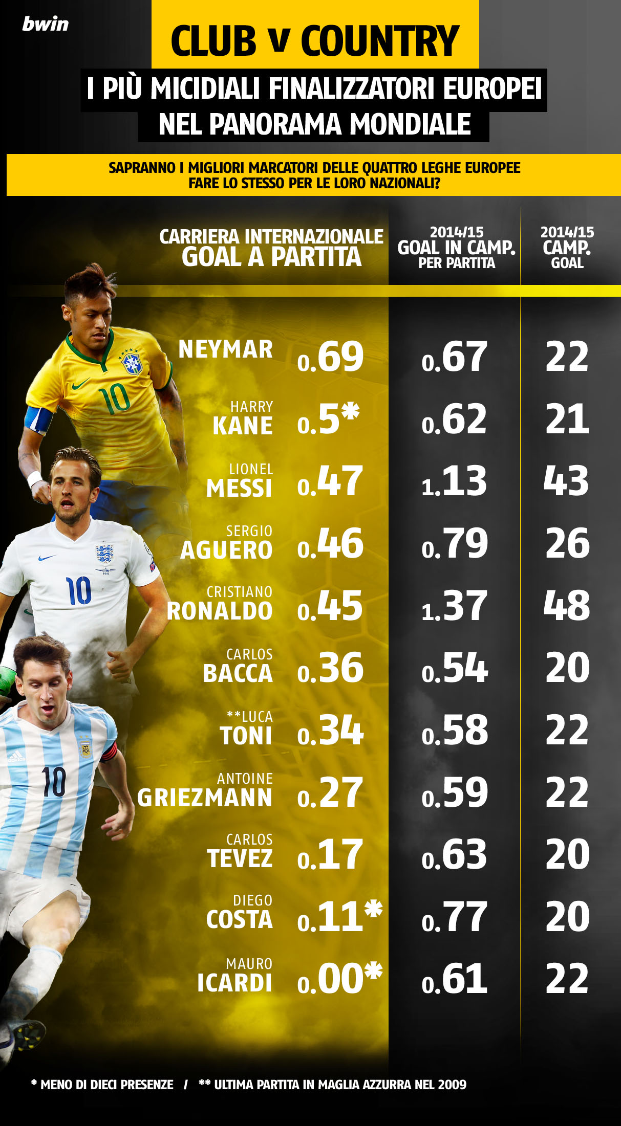 Top International Goal Scorers
