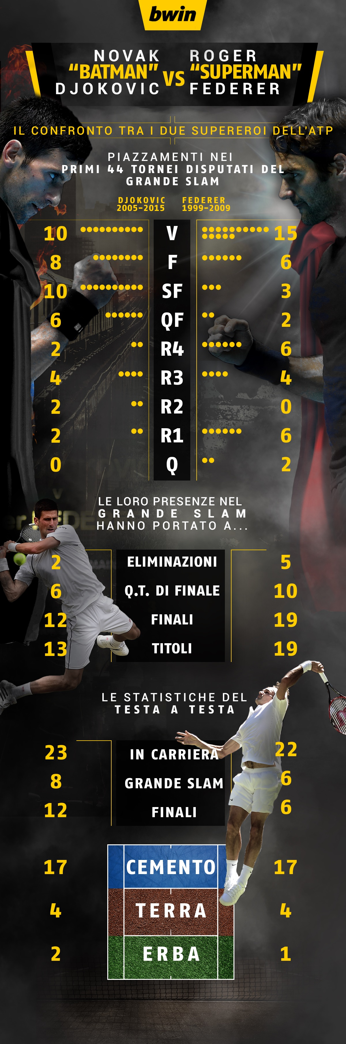 Bwin-Djokovic-V-Federer ITA