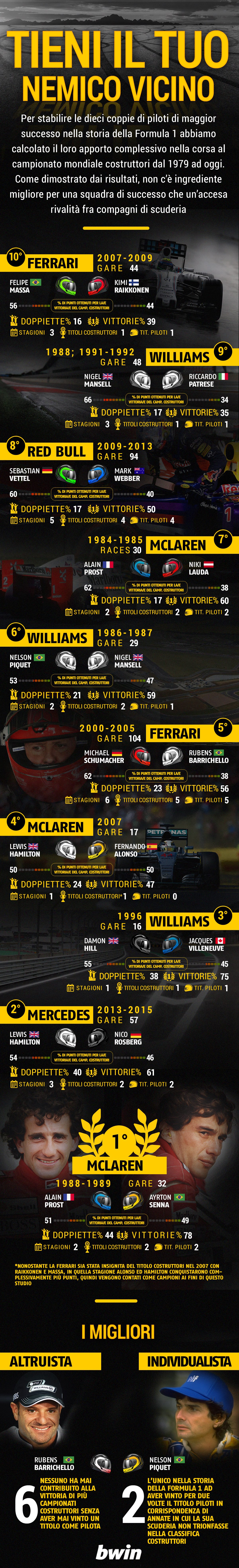 #-BWIN-F1-Teams-Greatest-3