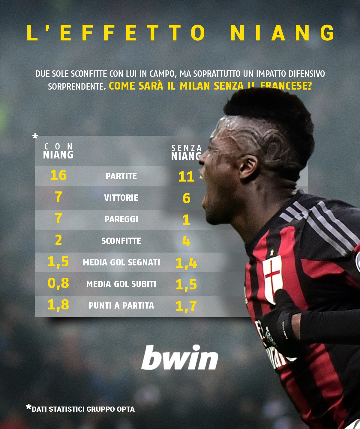 effetto Niang