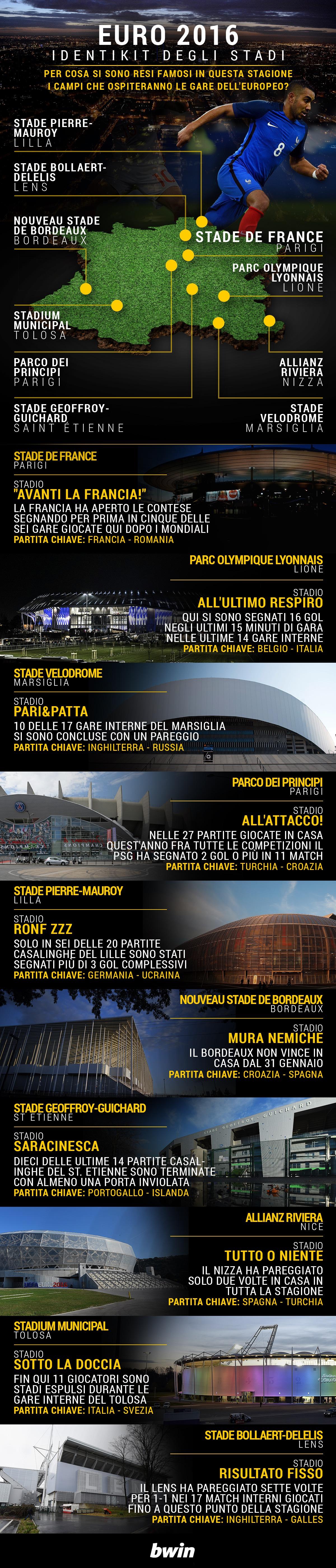 Bwin-Euros-Stadiums