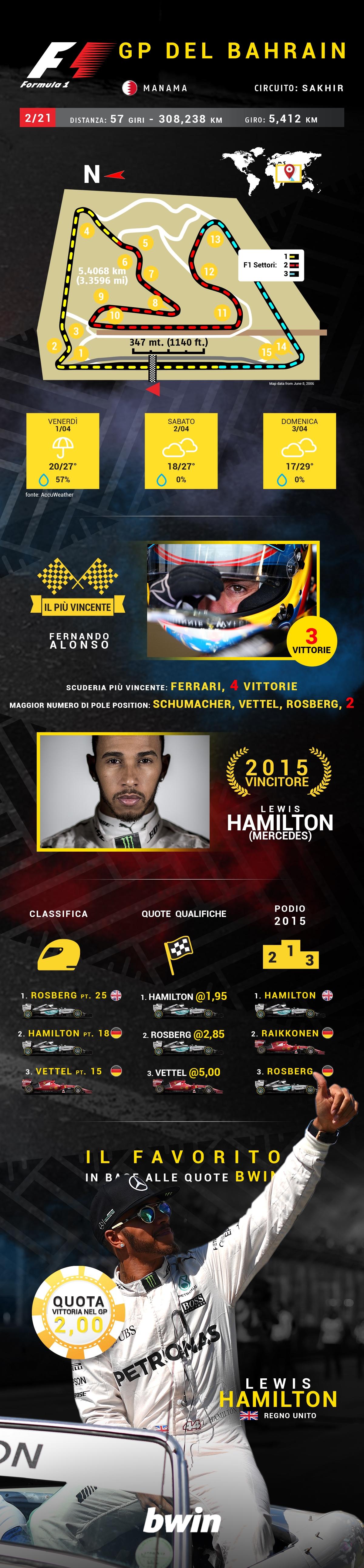F1 preview BAHRAIN