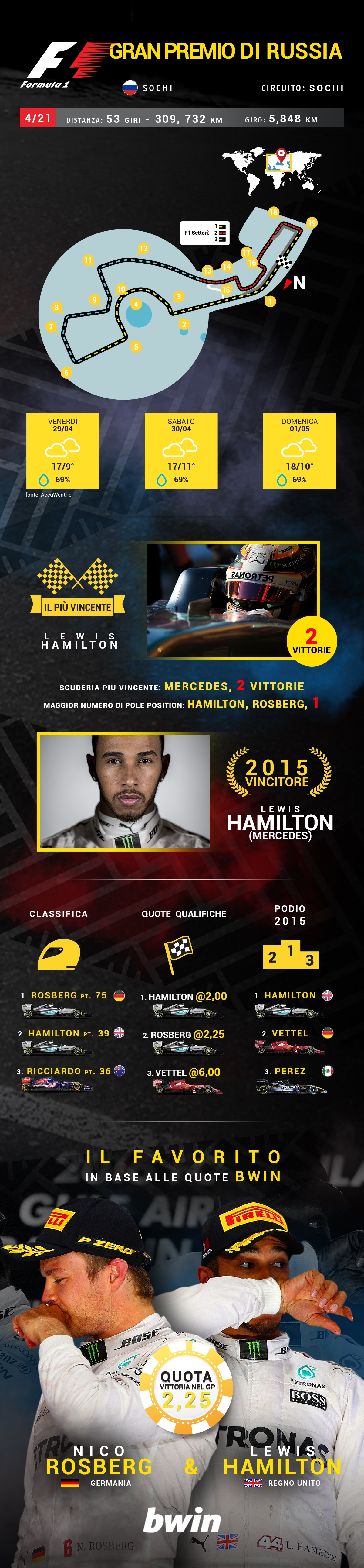 F1 preview SOCHI