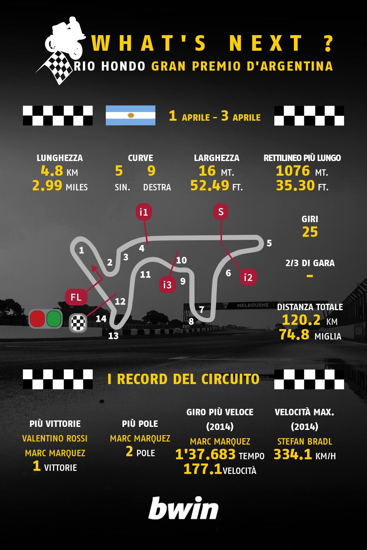 MotoGP-whatsnext-ARGENTINA
